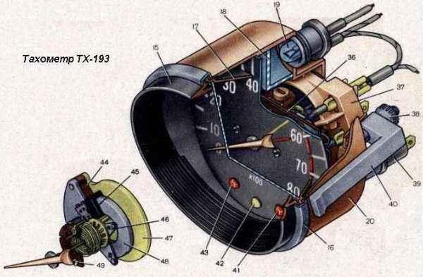 Конструкция тахометра. ТХ-193.